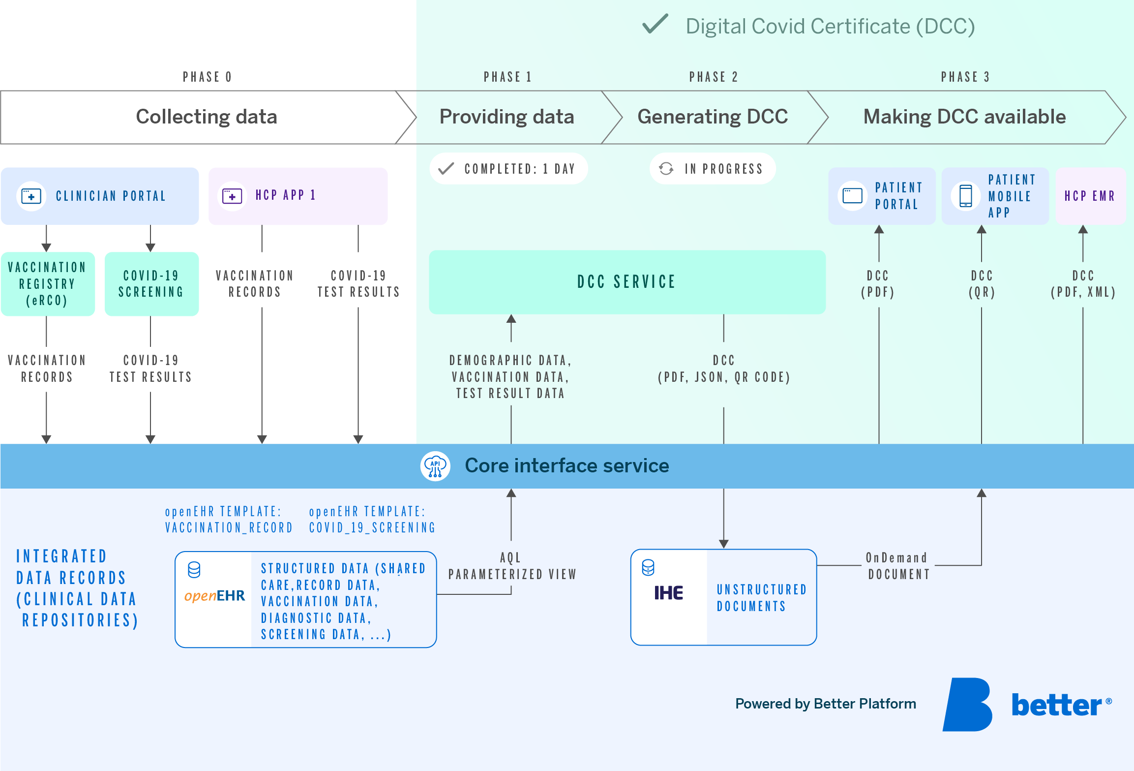 Digital green certificate new
