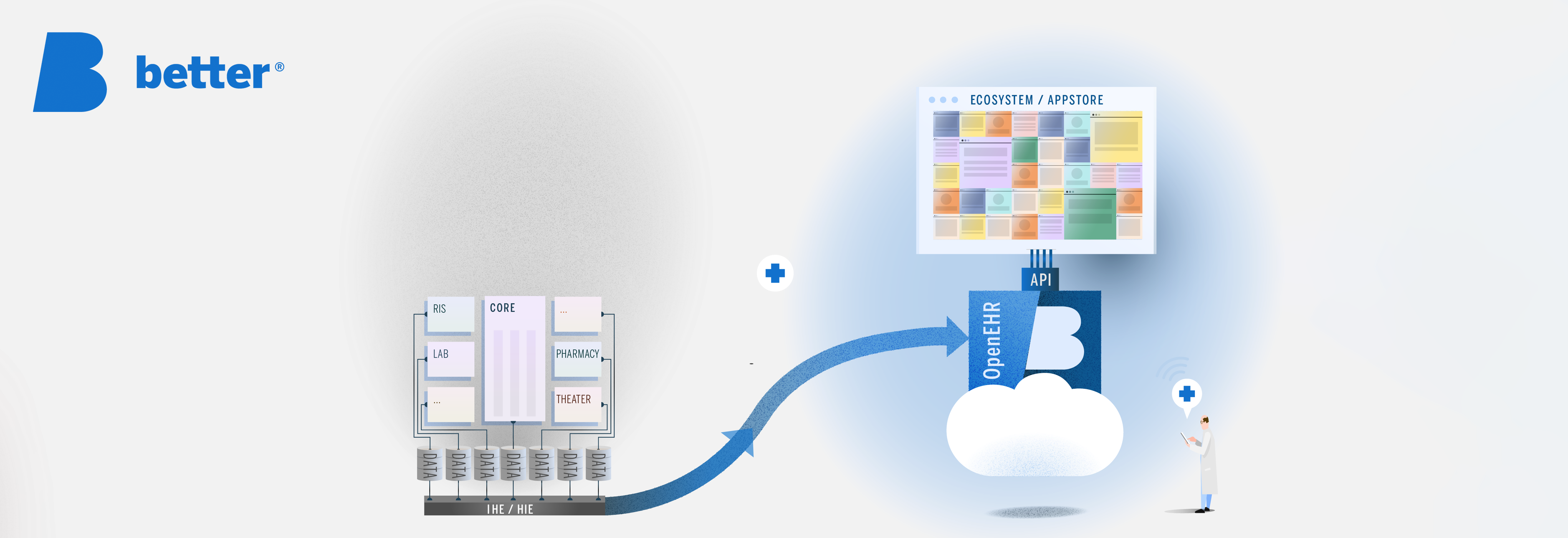 Application-centric and data-centric interoperability